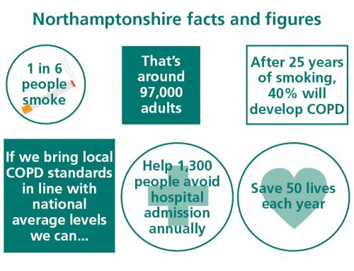 Working in partnership to improve respiratory services for people in Northamptonshire