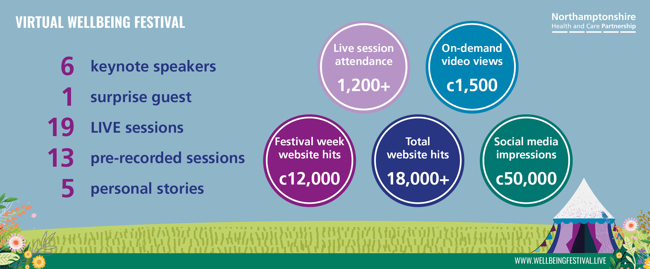 Facts and figures from this year's Virtual Wellbeing Festival